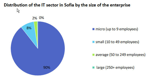 State-and-Development-IT-Sector-Report-Sofia-2017-eng-2
