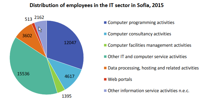 State-and-Development-IT-Sector-Report-Sofia-2017-eng-4