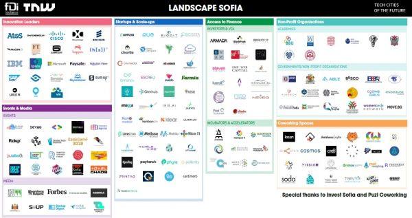 TNW X отбелязва превръщането на София в основен технологичен център в Европа