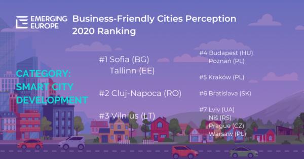 """Столицата е на 1-во място в категорията """"Развитие на умен град""""в класация наEmerging Europe"""